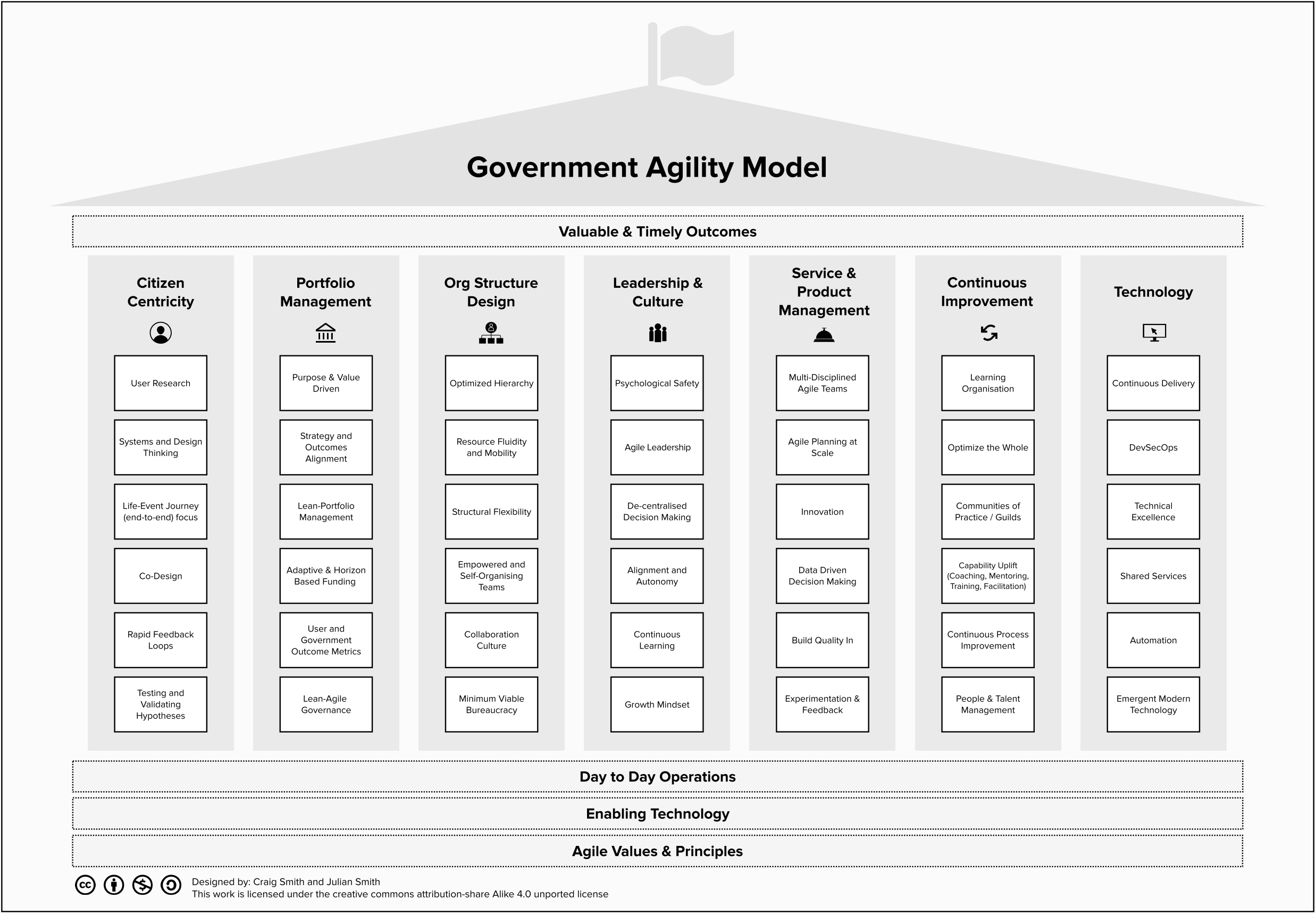 Government Agility Model